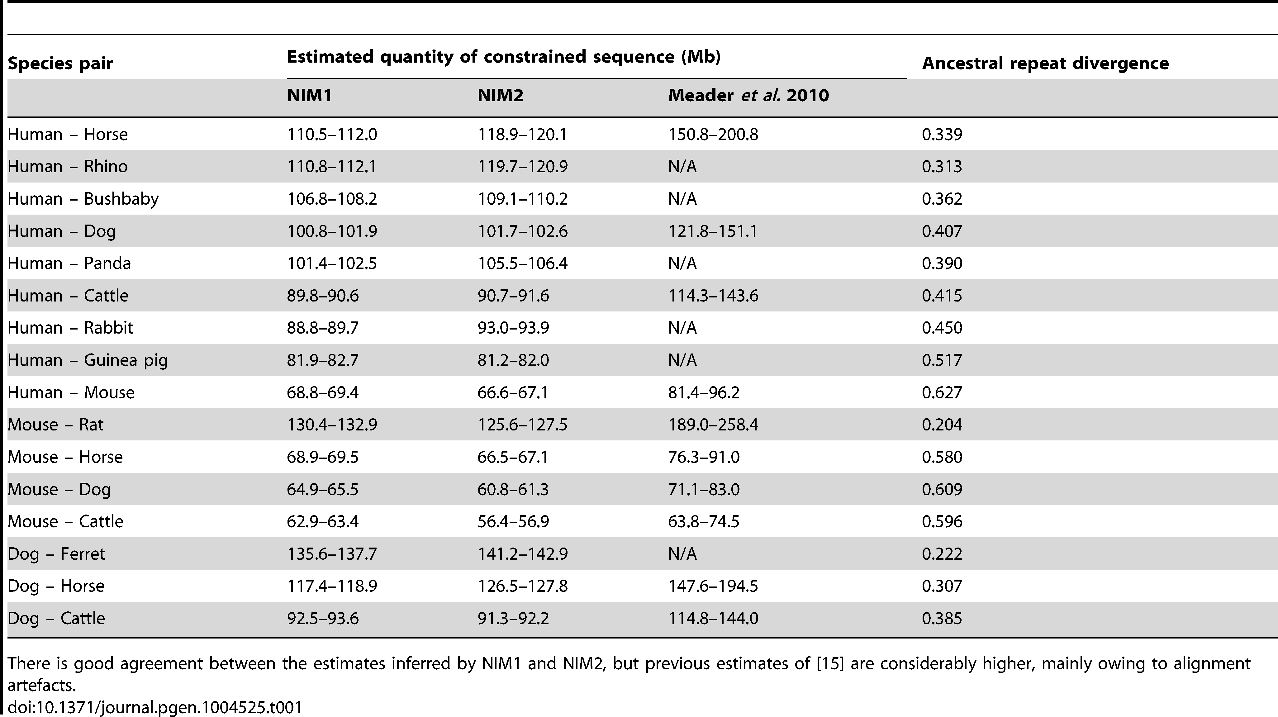 Estimated quantities of sequence constrained with respect to indels (α<sub>selIndel</sub>) between different species under different models.