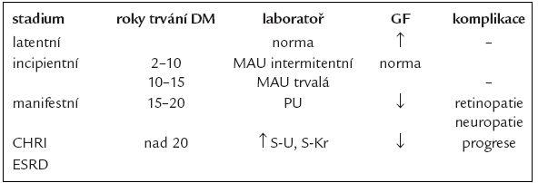 Stadia diabetické nefropatie [1,14].