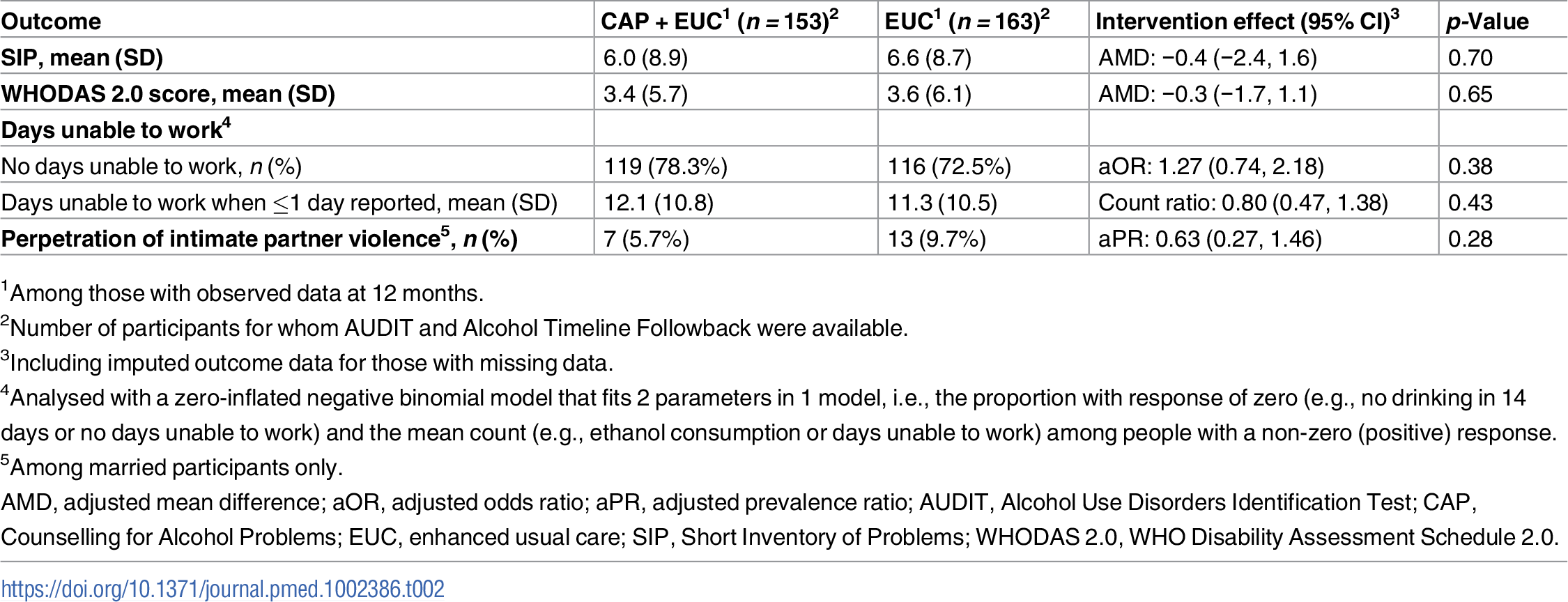 Effect of CAP plus EUC compared with EUC alone on impact of harmful drinking, disability and intimate partner violence at 12 months.