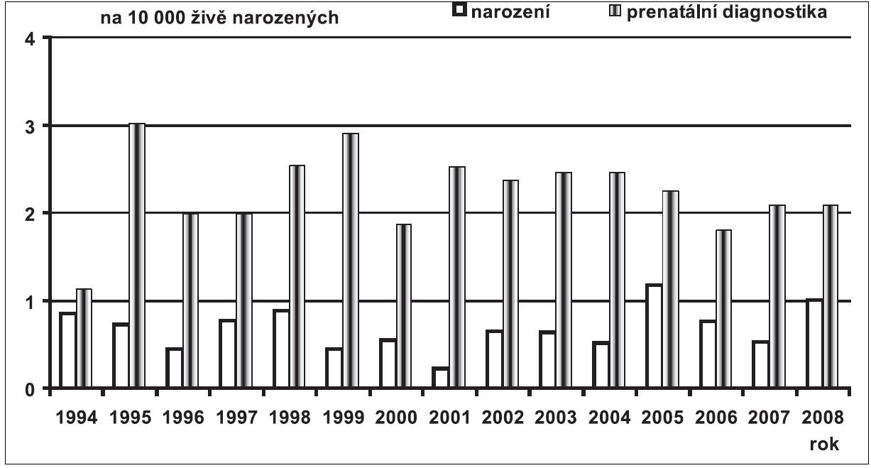 Prenatální a postnatální záchyt gastroschízy v České republice v období 1994 – 2008