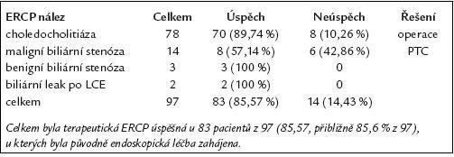 Výsledky endoskopické léčby u 97 pacientů s patologickým ERCP nálezem.