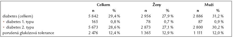 Výskyt diabetu, resp. porušené glukózové tolerance.