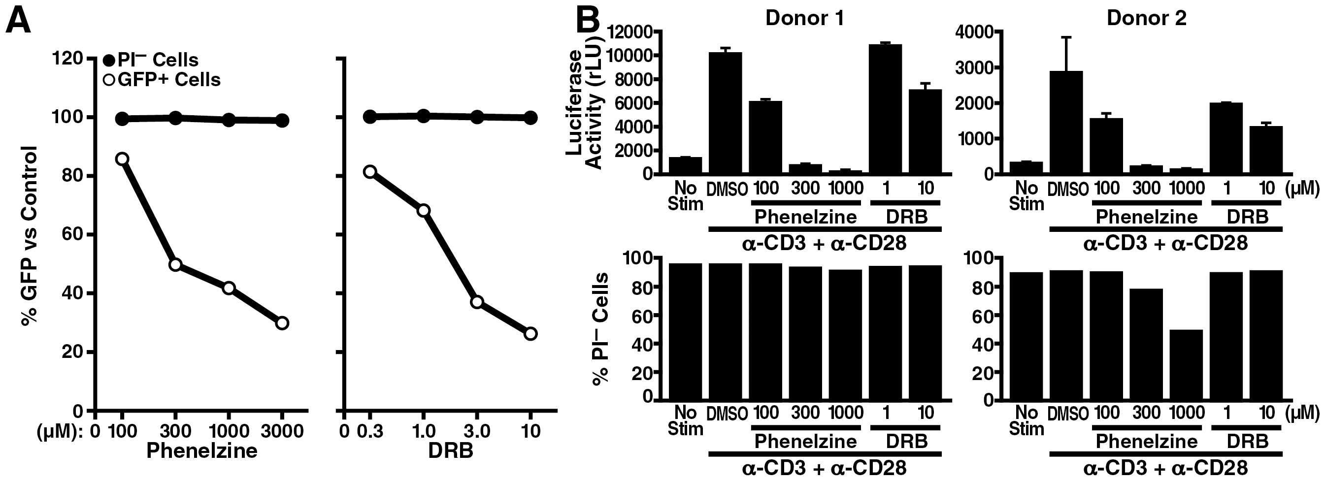 LSD1/KDM1 as a potential drug target in HIV transcription.