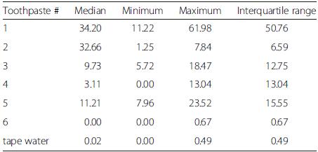 Descriptive data of abrasion values