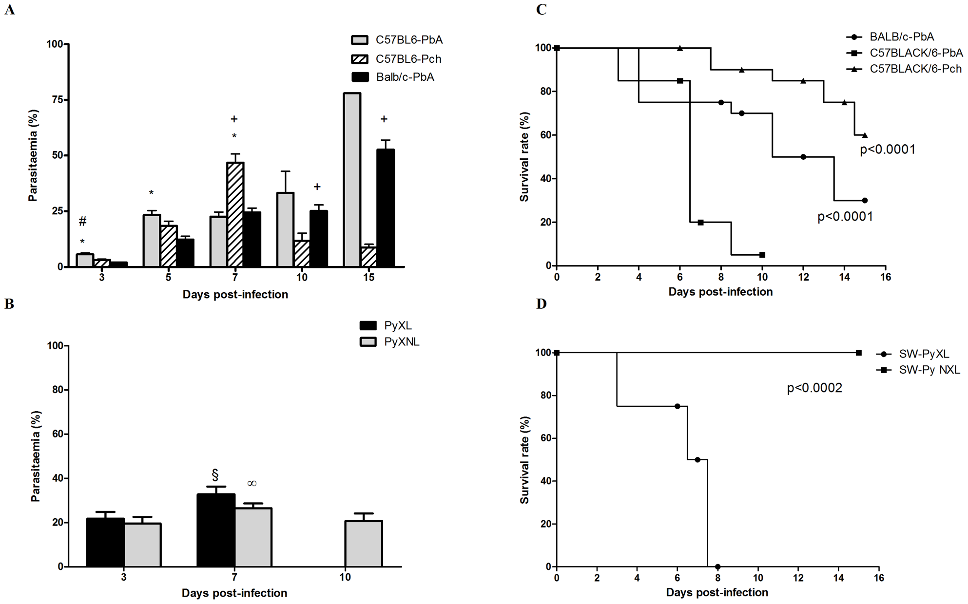 Time-course of parasitemia and survival rate of C57BL6, BALB/c and Swiss Webster (SW) mice after infection with PbA, Pch, PyNXL or PyXL (n = 12–20/group).