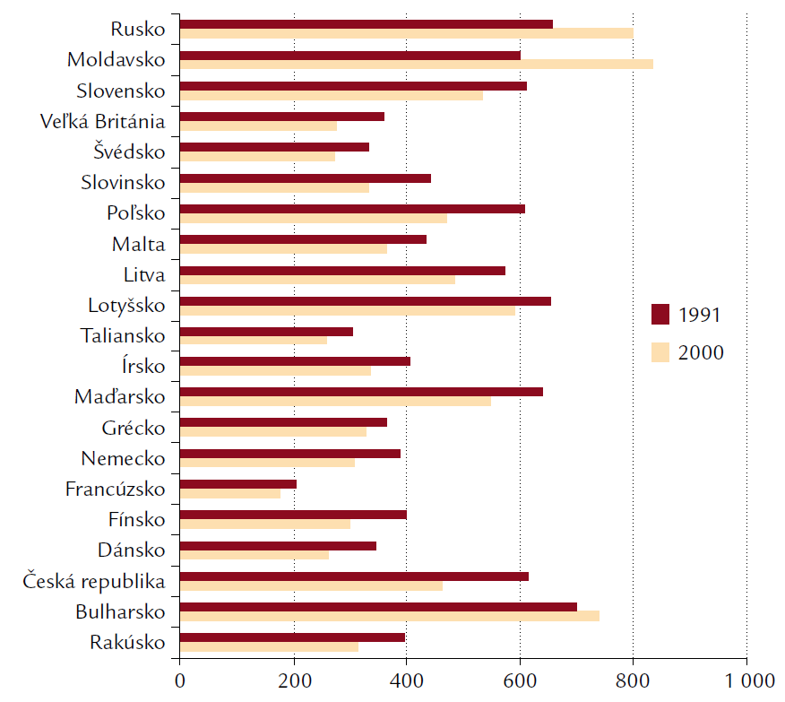 Úmrtnosť na choroby obehovej sústavy v krajinách Európy v rokoch. 1991 a 2000 na 100 tisíc obyvateľov.