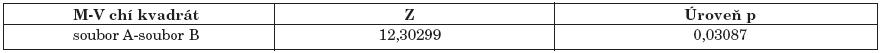 Statistické hodnocení. Tabulka udává statisticky významný rozdíl ve srovnání subjektivního hodnocení metody PIR a manuální centrace dle Čápové. Hladina statistické významnosti je menší než 0,05.