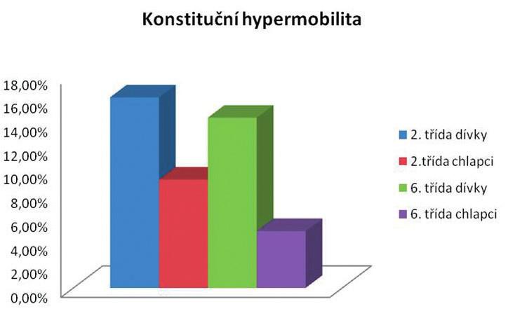 Výskyt konstituční hypermobility u dívek a chlapců z 2. a 6. třídy (n = 854, v %).