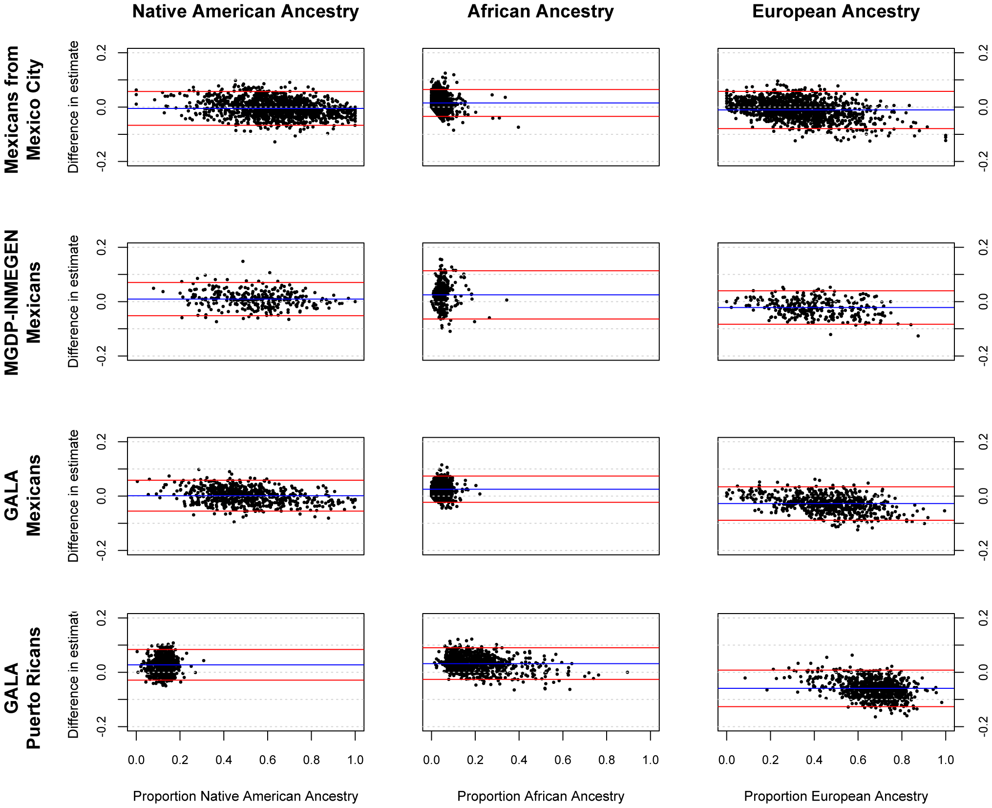 Bland-Altman plots showing error in individual ancestral estimates using AIMs to ancestral estimates using GWAS data.