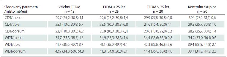 Hodnoty jednotlivých termických prahů u diabetiků a kontrolní skupiny. Hodnoty uvedeny jako μ (min.; max.), SD v jednotkách °C a jsou zaokrouhleny na jedno desetinné místo.