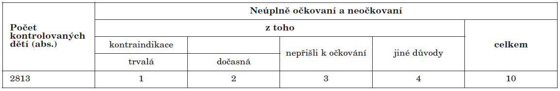 Přehled počtů neúplně očkovaných a neočkovaných proti proti DTP-Hib u dětí narozených v roce 2006, ČR celkem