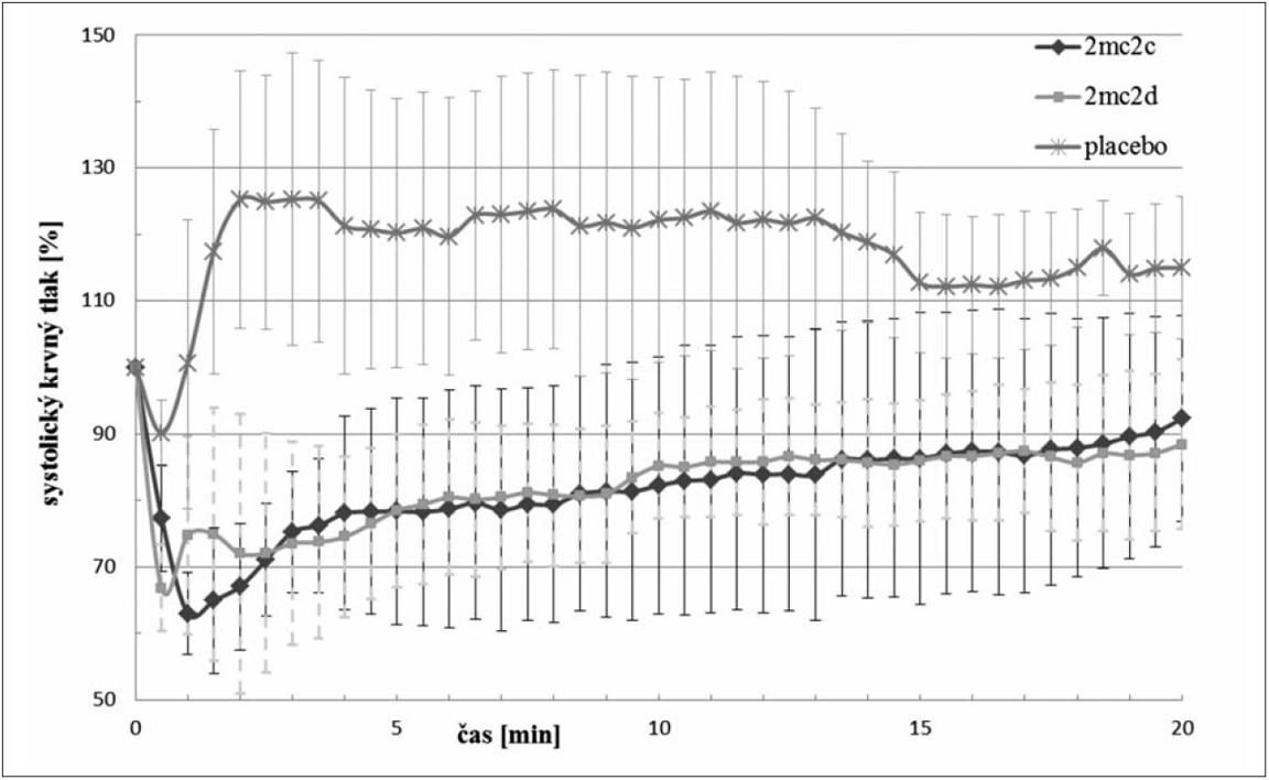 Porovnanie vplyvu látok 2MC2c, 2MC2d na systolický krvný tlak po i.v. podaní v dávke 1,0 mg·kg<sup>–1</sup>