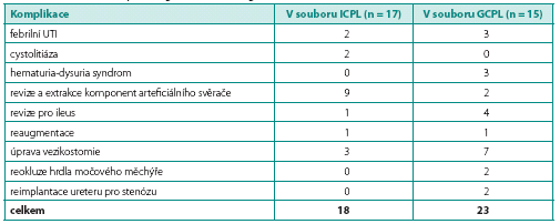 Počet komplikujících příhod po augmentaci v obou souborech