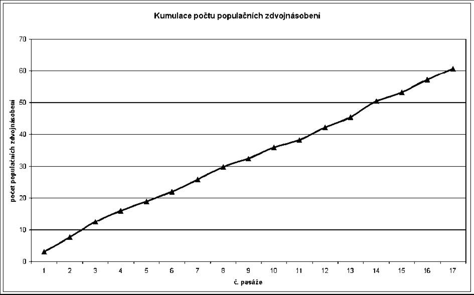 Kumulace počtu populačních zdvojení u linie KBZP, celkem dosaženo 60 populačních zdvojení