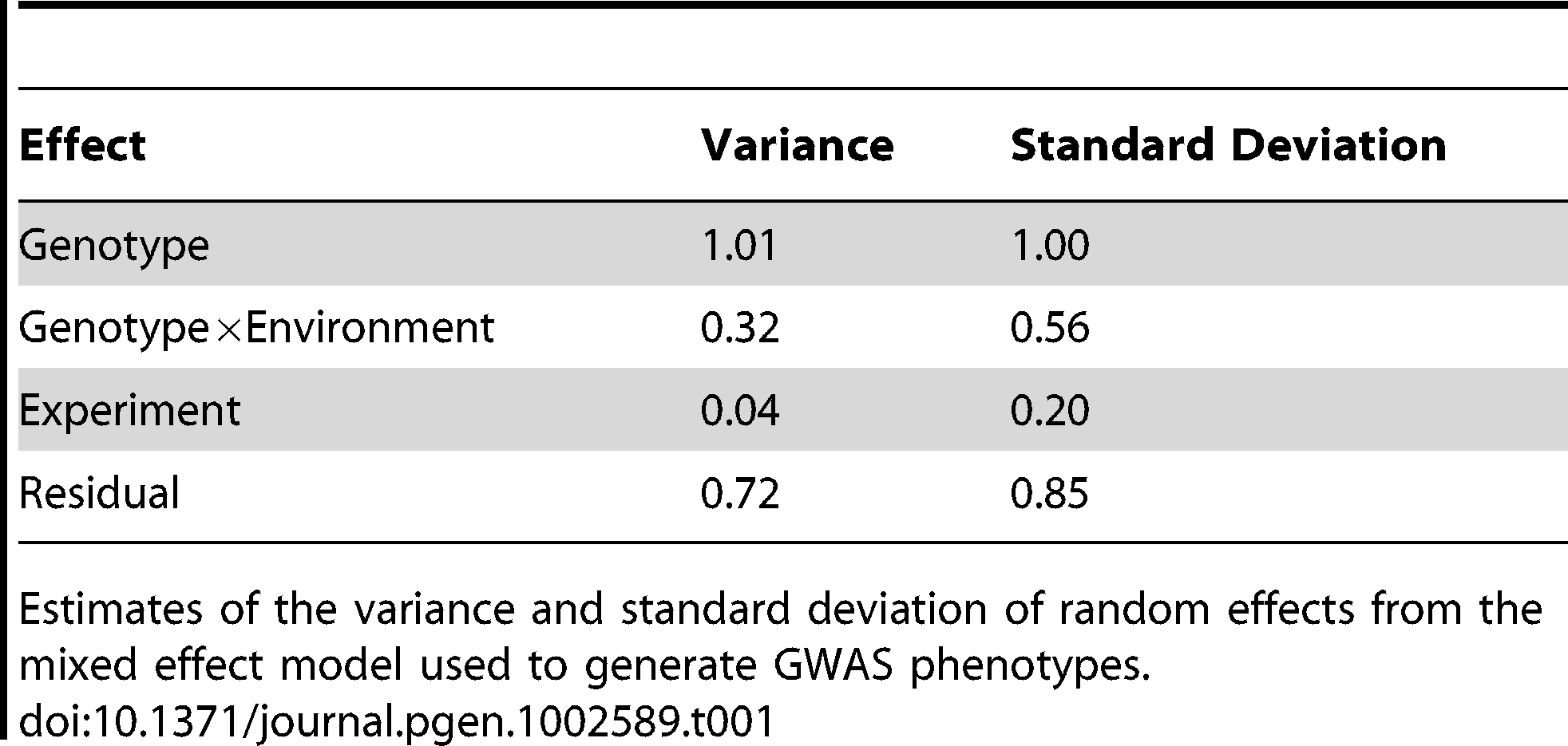 Parameters from the phenotype mixed effects model.