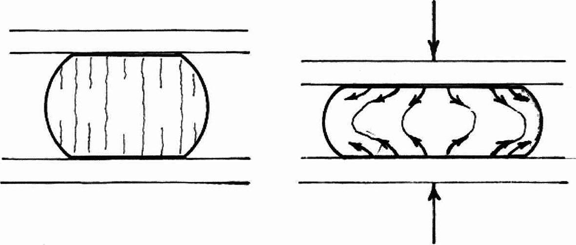 Při stlačení poddajné struktury (tkáně) dochází v blízkosti kontaktních ploch k přemístění (deformaci) struktury ve směru šipek. Při velkém stlačení je velké i přemístění částic struktury vůči obalu