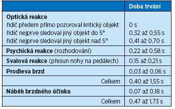 Přijatelný rozsah trvání reakční doby řidiče osobního automobilu se odvozuje ze znaleckého standardu<sup>(1)</sup>