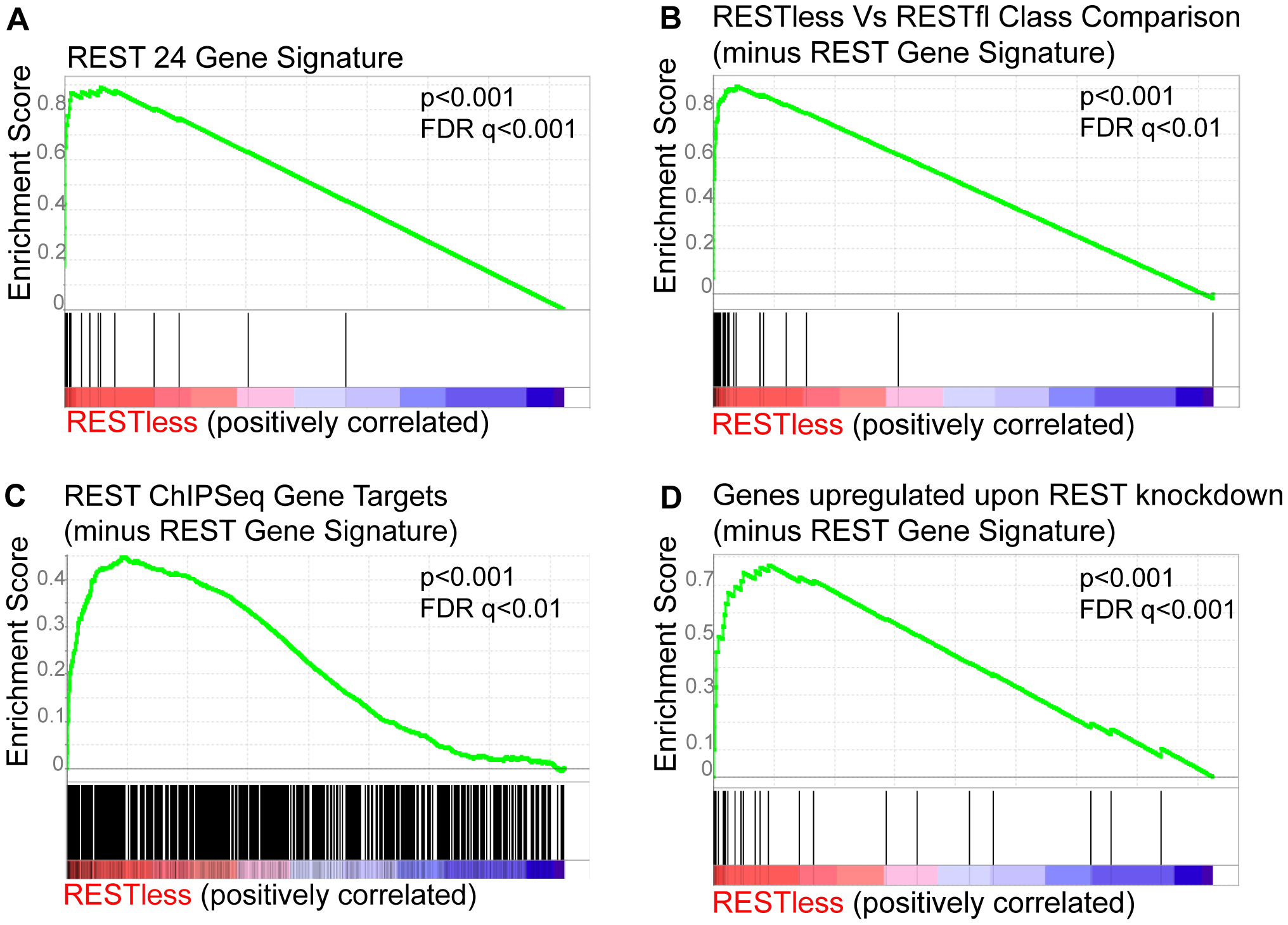 Gene set enrichment analysis of REST–less tumors.