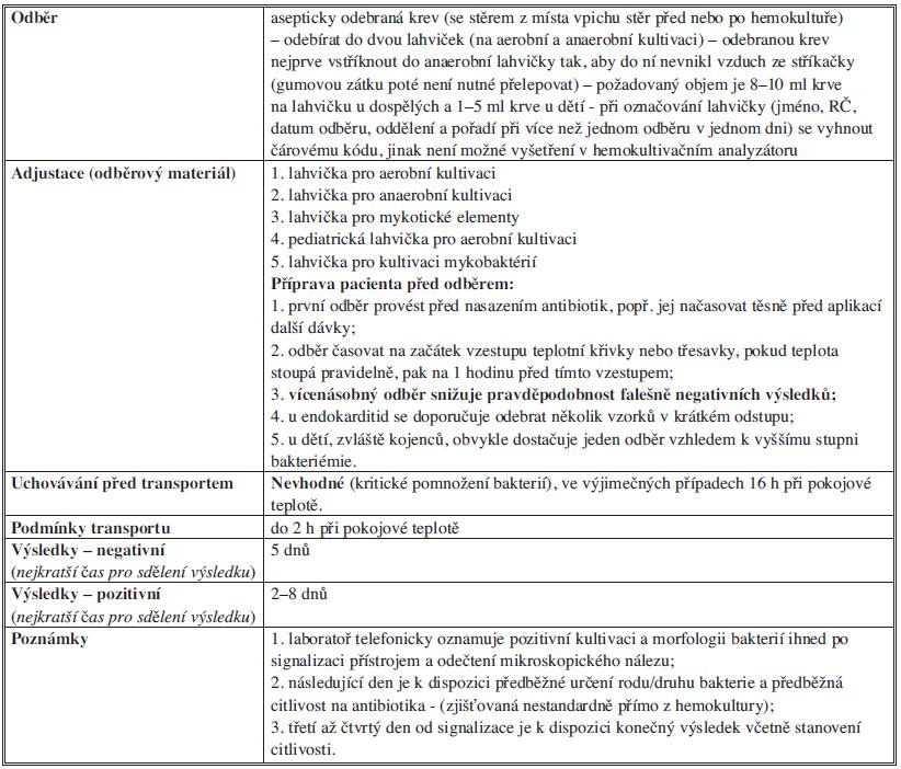 Bakteriologické vyšetření hemokultury Tab. 6: Bacteriological examination of blood cultures