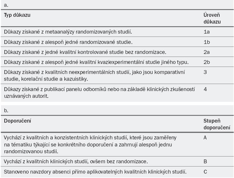 (a) Úroveň důkazu a (b) stupeň doporučení, modifikováno podle oxfordského Centra pro medicínu založenou na důkazech [8].