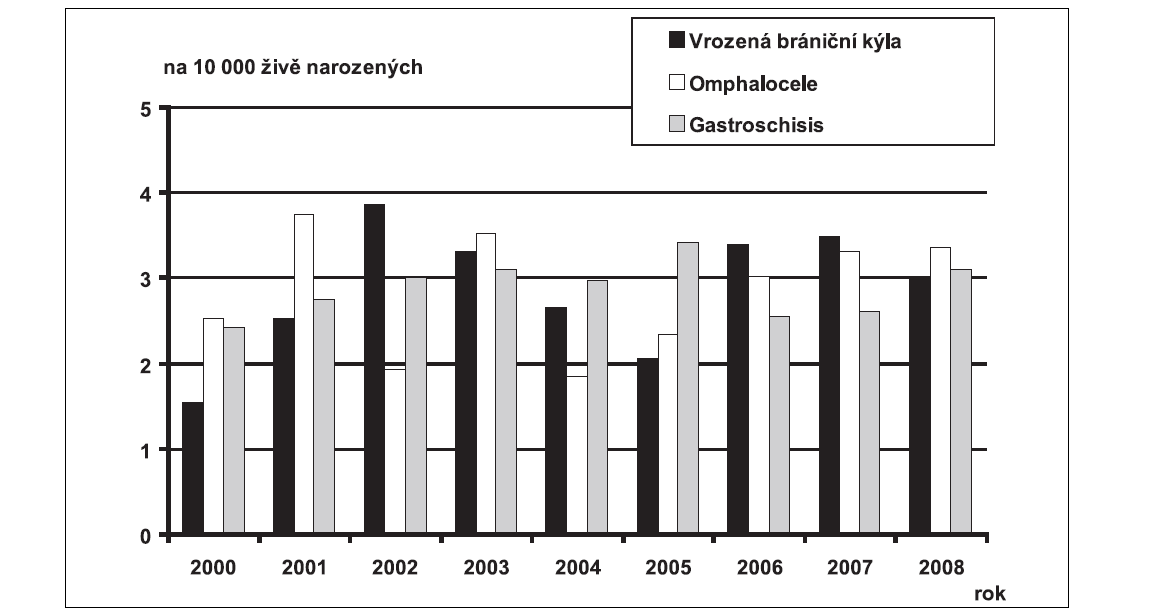 Graf 7b. Průměrné incidence vybraných diagnóz vrozené vady, hodnoty celkové včetně prenatální diagnostiky, na 10 000 živě narozených, ČR, 2000 – 2008