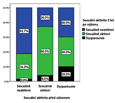 Přehled změn sexuálního chování pět let po výkonu. Na ose x jsou kategorie před výkonem. V jednotlivých sloupcích jsou barevně odlišeny jednotlivé sledované kategorie v pětiletém intervalu od výkonu.