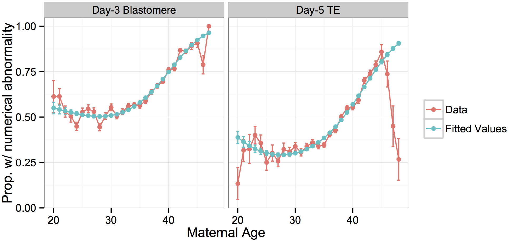 Rate of whole-chromosome abnormalities versus maternal age compared to fitted values from a logistic regression model.