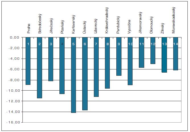 Rozdíl věkového rozložení do 34 let a nad 65 let u VPL mezi kraji v %