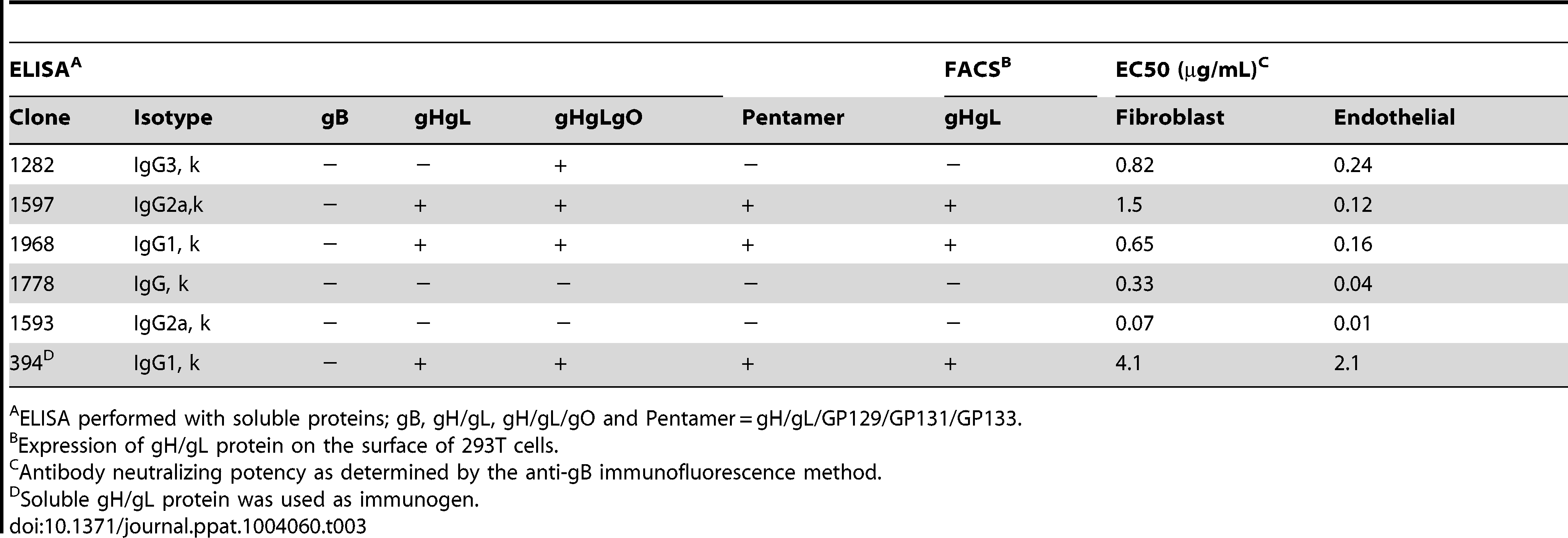 Characterization of mouse monoclonal antibodies against GPCMV.