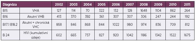 Výskyt infekcí přenosných krví v České republice v letech 2002–2011, absolutní počty