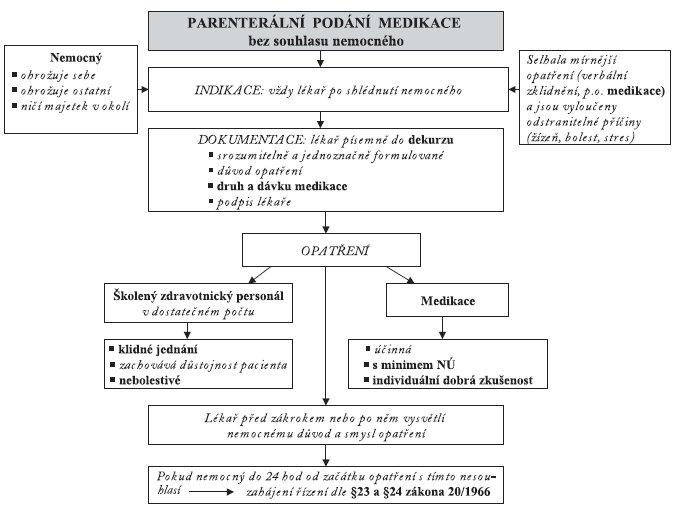 Doporučený postup parenterálního podání medikace bez souhlasu pacienta.