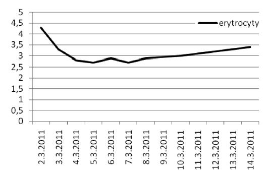Počet erytrocytů Graph 5. Erythrocyte count