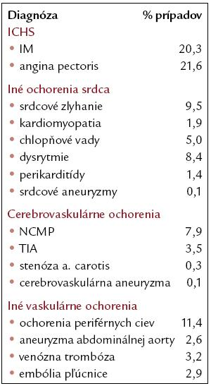 Zastúpenie jednotlivých diagnóz na celkovej kardiovaskulárnej morbidite u pacientov po protinádorovej liečbe nádorov testis [7].