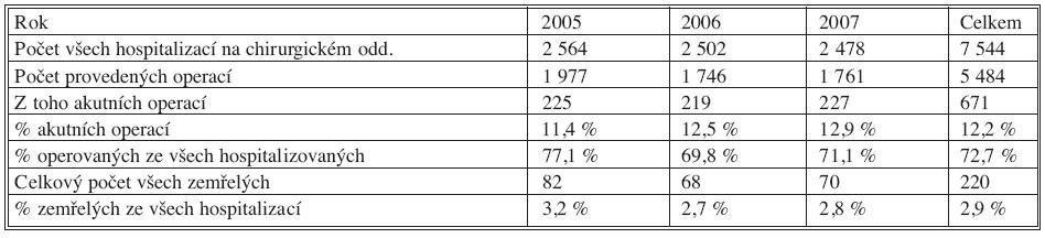 Kvantitativní údaje o činnosti chirurgického oddělení v létech 2005–2007 Tab. 1. Quantitative data on the surgical department's activities in 2005–2007