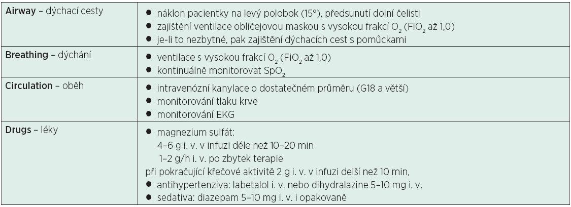 Léčebné ABCD u eklampsie