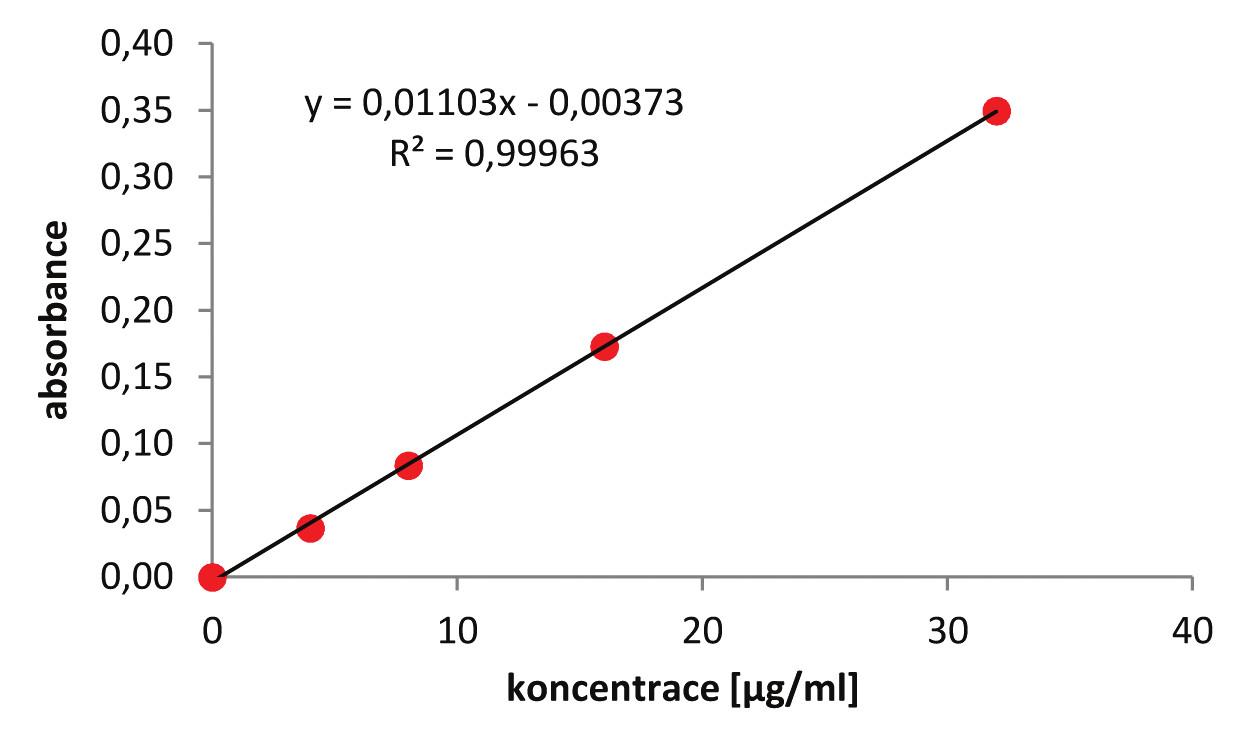 Kalibrační křivka stanovení koncentrace protilátky podle Bradfordové, modifikace microassay.