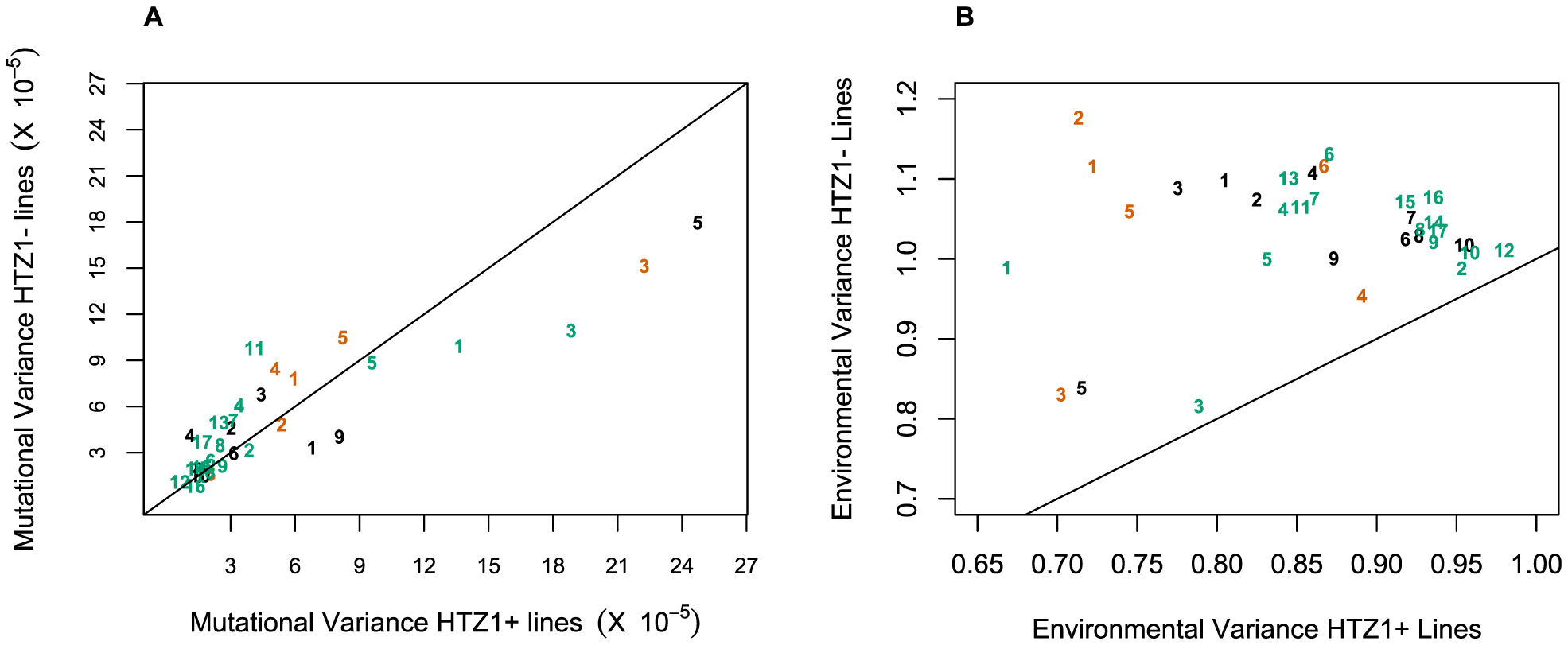 Mutational and environmental variances in HTZ1+ and HTZ1− lines.