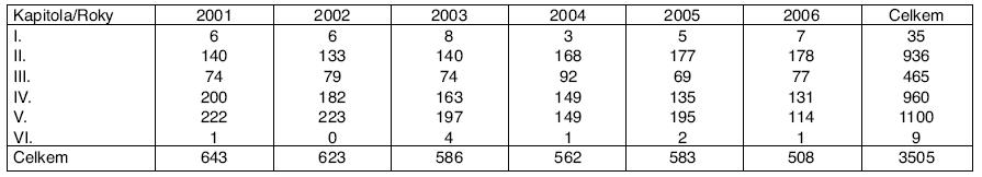 Profesionální onemocnění u žen hlášená v ČR v letech 2001–2006 podle kapitol seznamu nemocí z povolání