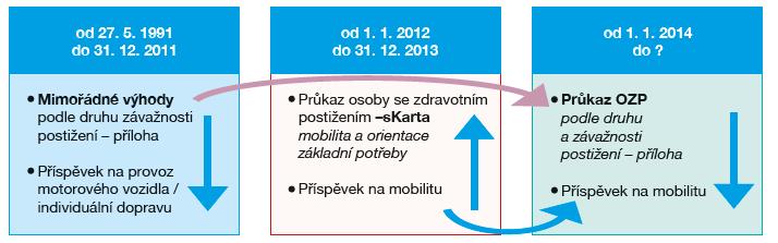 Historie průkazů TP, ZTP, ZTP/P