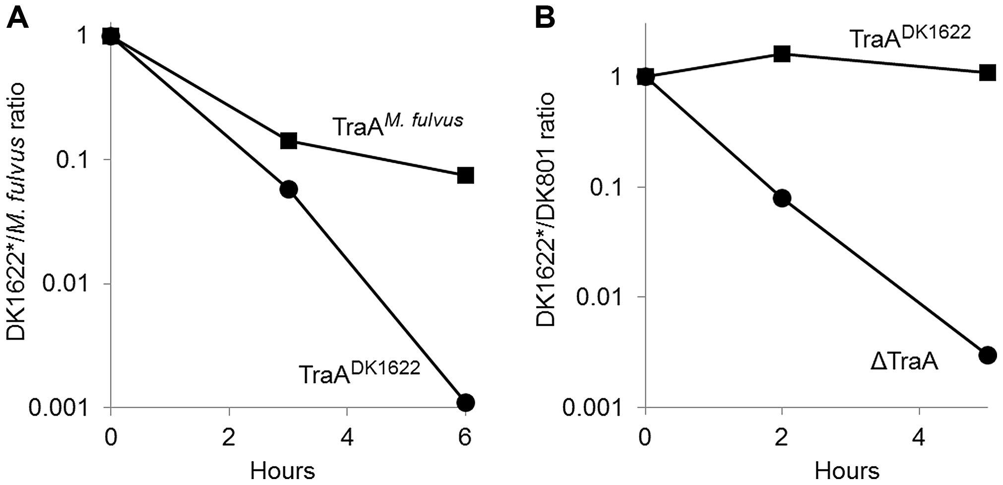 TraA-dependent OM exchange confers protection from inter-strain killing.