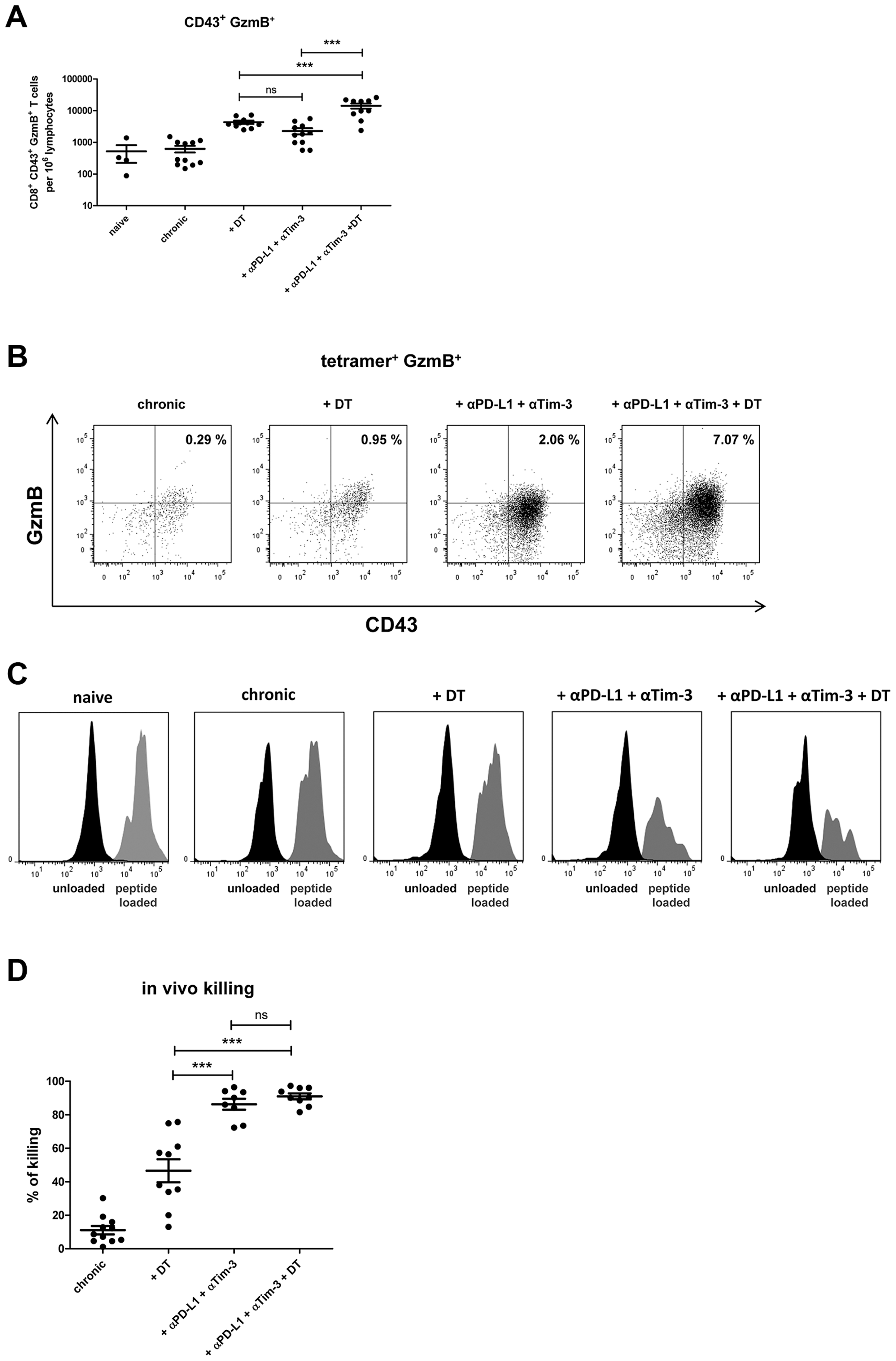 CD8<sup>+</sup> T cell activity in chronically infected mice after Treg depletion and/or blocking of inhibitory pathways.