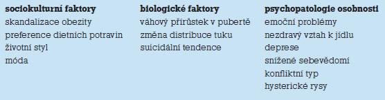 Etiologické faktory mentální anorexie.