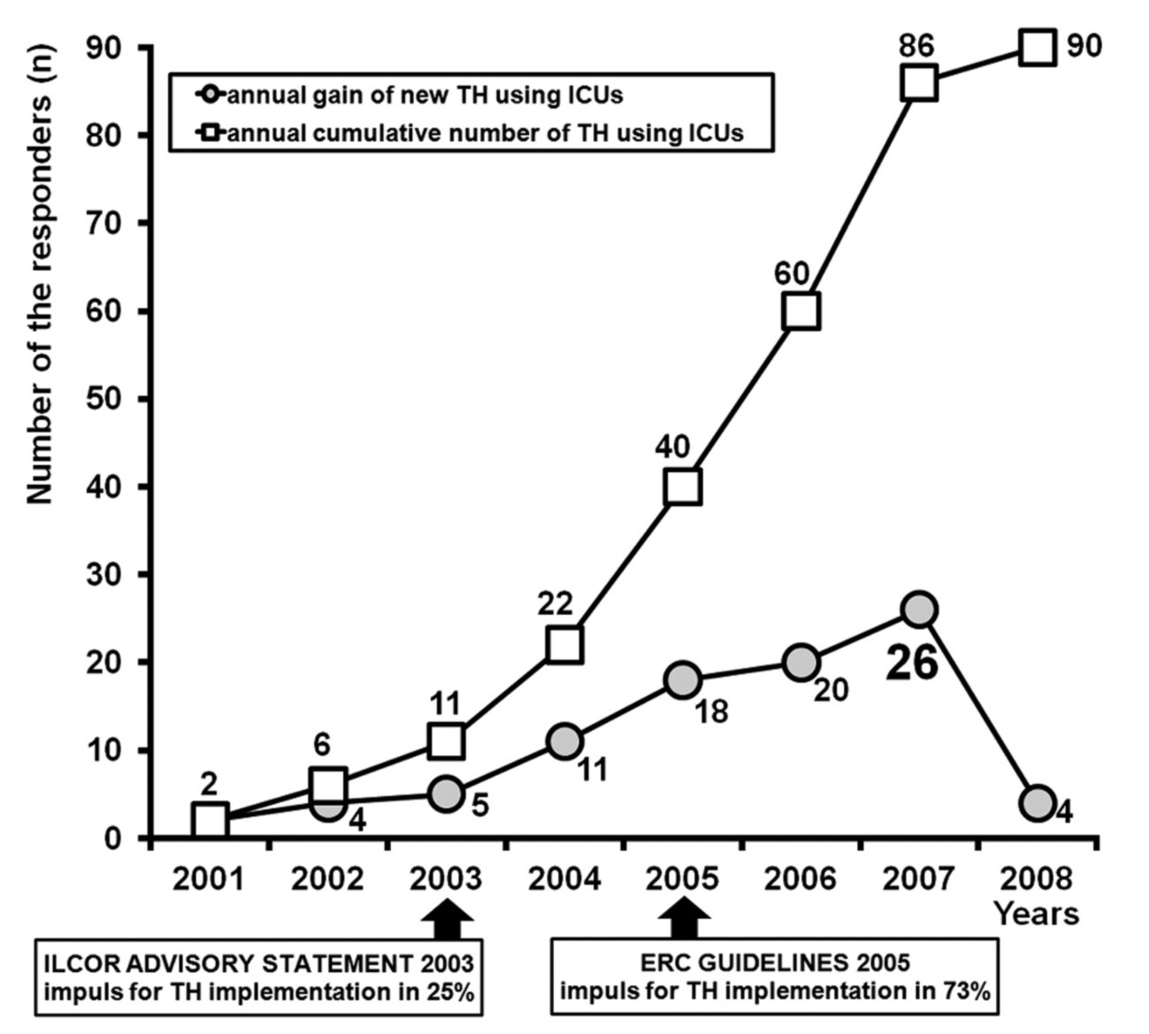 Fig. 2. The annual gain of new TH using ICUs and the cumulative number of TH using ICUs ILCOR 2003 – therapeutic hypothermia after cardiac arrest. An advisory statement by the Advancement Life support Task Force of the International Liaison committee on Resuscitation1; ERC 2005 – European Resuscitation Council guidelines for resuscitation 20052; TH – therapeutic mild hypothermia; ICU – intensive care unit