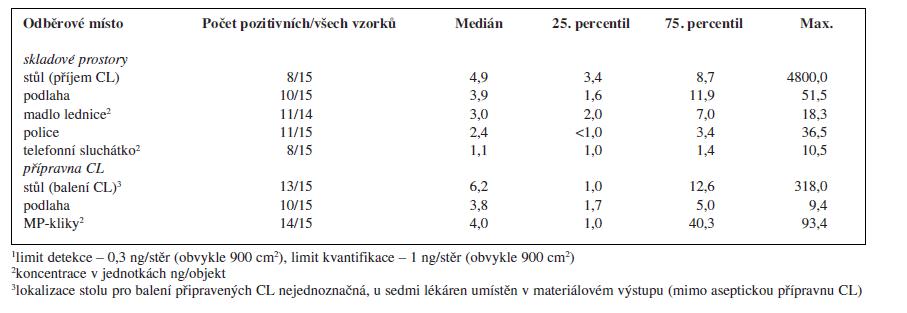 Kontaminace monitorovaných ploch a objektů v pracovním prostředí nemocničních lékáren České republiky platinovými cytostatiky<sup>1</sup>