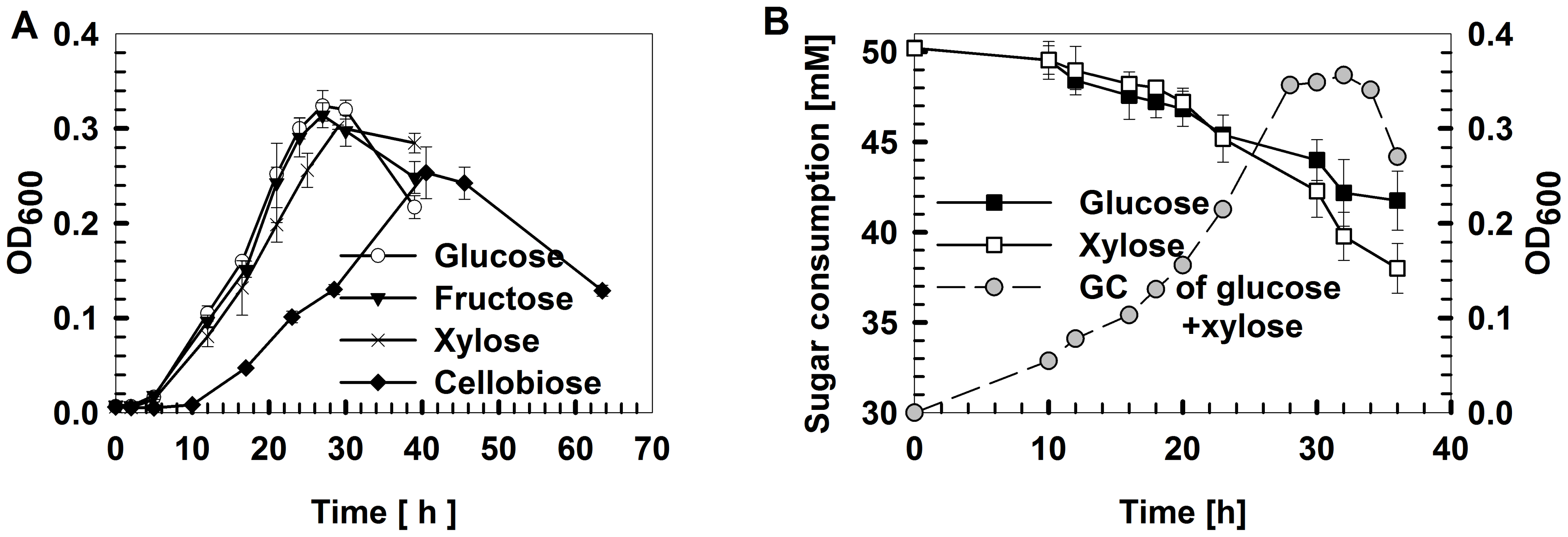 <i>Thermoanaerobic</i>growth conditions and carbohydrate utilization by<i>Thermoanaerobacter</i>sp. X514.