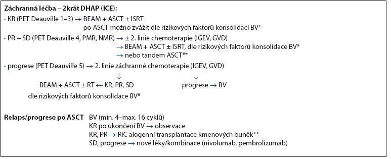 Schéma 1. Doporučený postup léčby relabovaného/refrakterního klasického HL u mladších pacientů (do 60–65 let) vhodných k ASCT.