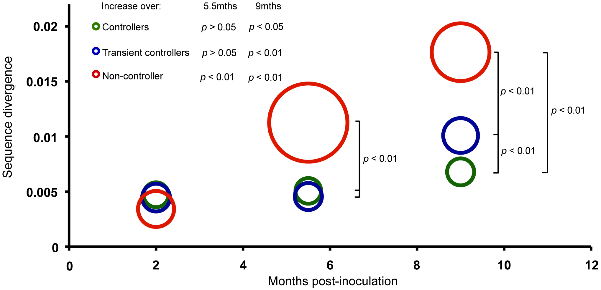 Sequence divergence from SIVmac239 in controller, transient-controller and non-controller macaques.