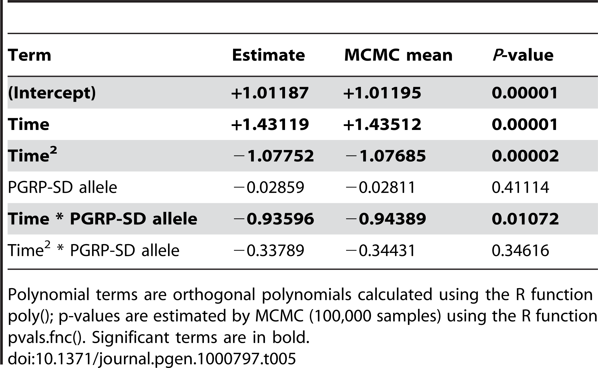 Fixed-effect terms of the linear model of <i>Drs</i> expression.