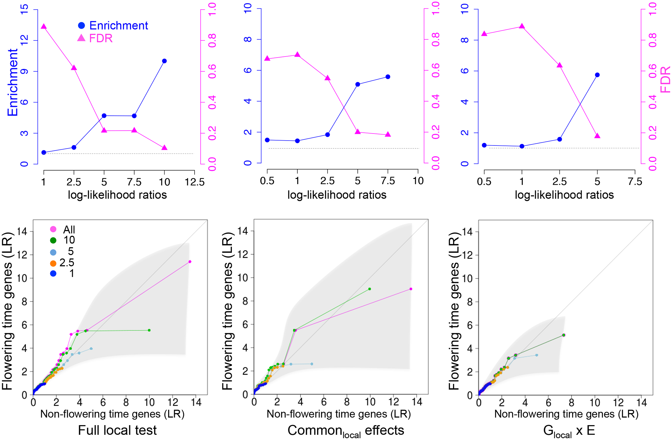 Enrichment for <i>a priori</i> flowering time candidates in using local variance component analysis.