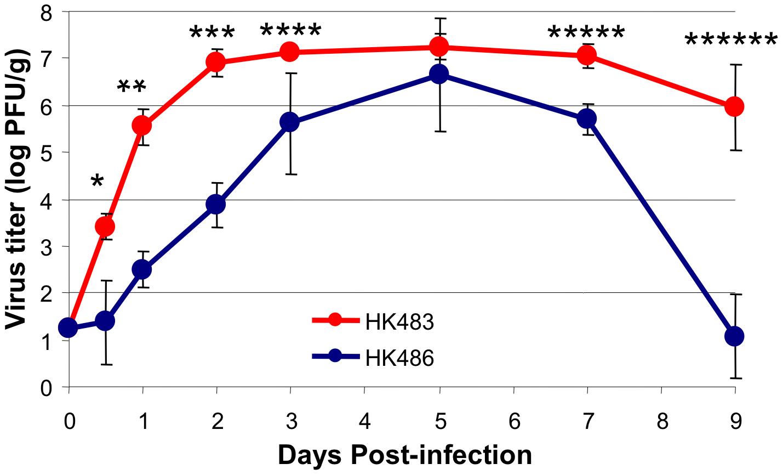 Virus replication kinetics in lungs of mice infected with H5N1 viruses HK483 or HK486.